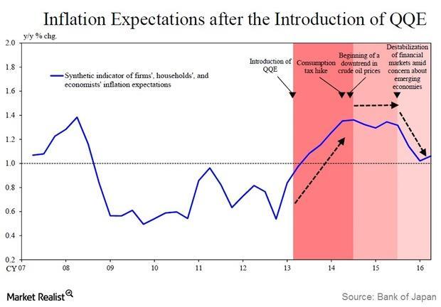 uploads///Inflation expectations