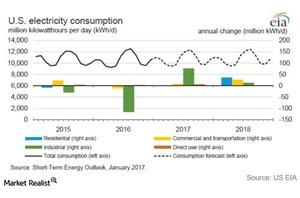 uploads/2017/01/US-electricity-consumption-1.jpg