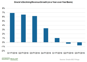 uploads/2019/03/Oracle-revenue-growth-1.png