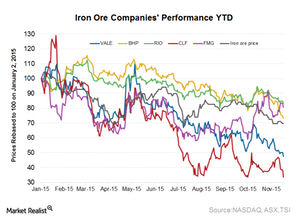 uploads/2015/11/Iron-ore-price-performance1.png