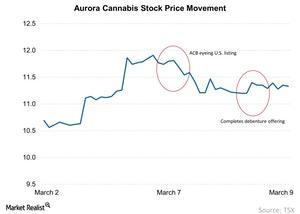uploads/2018/03/Aurora-Cannabis-Stock-Price-Movement-2018-03-11-1.jpg