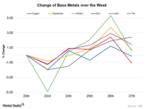 uploads/2015/11/1.-cHANGE-OF-BASE-METALS1.png