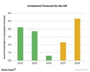 uploads/2017/03/Investment-Forecast-for-the-US-2017-02-16-2-1.jpg