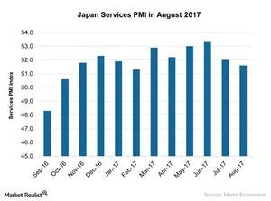uploads///Japan Services PMI in August
