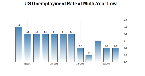 uploads/2018/10/Unemployment.png