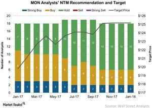 uploads/2018/01/MON-Analysts-NTM-Recommendation-and-Target-2018-01-10-1.jpg