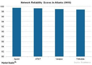 uploads///Telecom Network Reliability Scores in Atlanta H