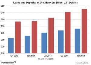 uploads///US Bank Loans Deposits