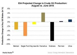 uploads/2015/07/Oil-projected1.jpg