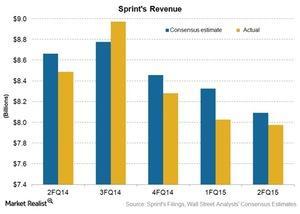uploads/2015/11/Tel-Sprint-Revenue1.jpg