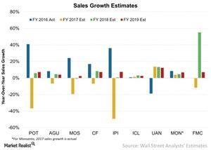 uploads///Sales Growth Estimates