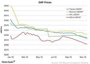 uploads/2016/12/DAP-Prices-2016-12-05-1-1.jpg