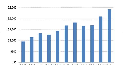 uploads/2014/11/DHI-Revenues.png