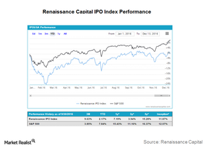 uploads/2016/12/IPO-performance-1.png