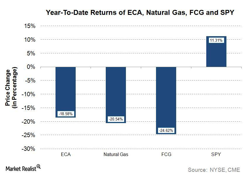 uploads///ECA Q Post YTD Price