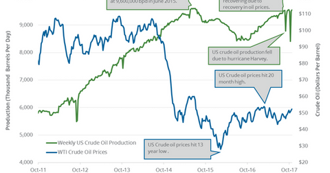 uploads/2017/11/weekly-US-crude-oil-production-2-1.png