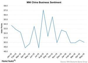 uploads/2016/05/MNI-China-Business-Sentiment-2016-05-301.jpg