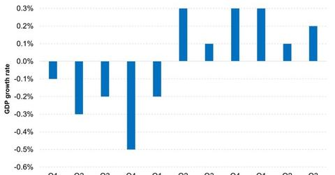 uploads/2015/01/GDP-growth-in-Europe-is-faltering-2015-01-231111.jpg