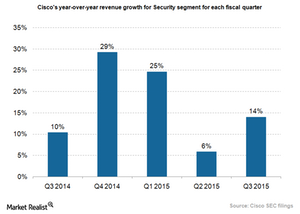 uploads/2015/08/Cisco-Security-growth.png