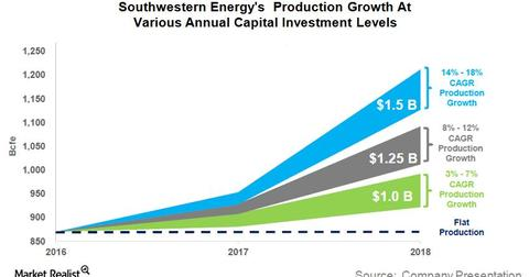 uploads/2017/03/Capex-Production-SWN-1.jpg