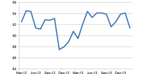 uploads/2014/03/NFIB-Small-Business-Optimism.png