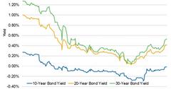 uploads/// Japan Bond Yield