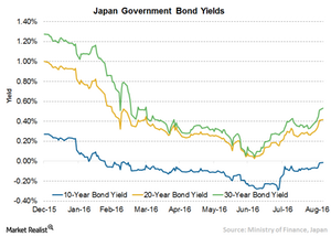 uploads/2016/09/2-Japan-Bond-Yield-1.png