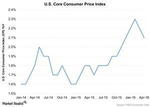 uploads///US Core Consumer Price Index