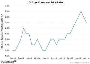 uploads/2016/05/US-Core-Consumer-Price-Index-2016-05-231.jpg