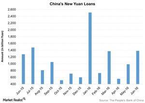 uploads///Chinas New Yuan Loans