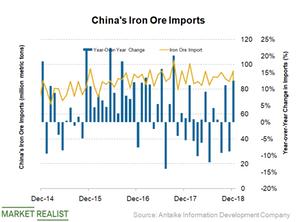 uploads/2019/01/China-iron-ore-imports-2.png