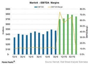 uploads/2017/02/Marriott-EBITDA-margins-1.png