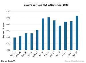 uploads///Brazils Services PMI in September