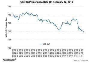 uploads///USD CLP Feb