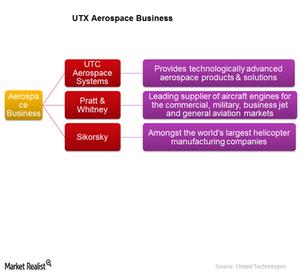 uploads///UTX Aerospace business