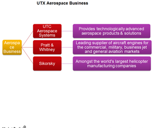 uploads/2015/03/UTX-Aerospace-business1.png