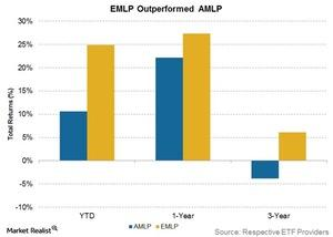 uploads/2016/12/emlp-outperformed-amlp-1.jpg
