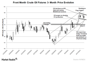 uploads/2015/04/crude-3-month-chat-22-april-20151.png