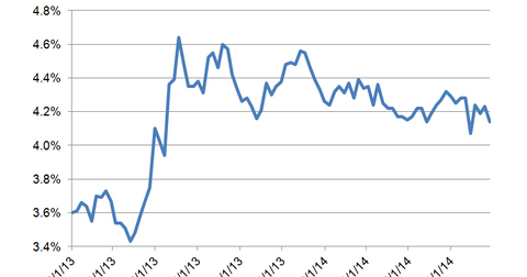 uploads/2014/10/Mortgage-Rates.png