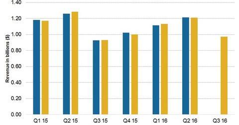 uploads/2016/04/3Q16-Sales-preview1.jpg