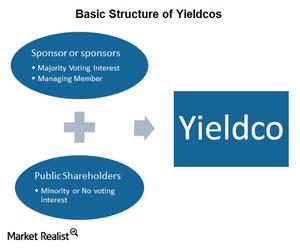 uploads/2015/03/Part-4-Yieldcos1.png
