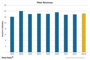 uploads/2017/09/Chart-03-Revenues-1.jpg