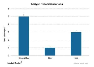 uploads/2015/10/Analyst-Recommendations1.jpg