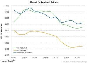 uploads/2017/05/Mosaics-Realized-Prices-2017-05-03-1.jpg
