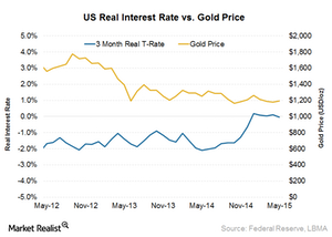 uploads/2015/06/Real-interest-rate1.png