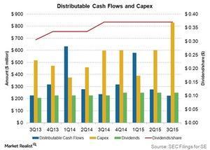 uploads///distributable cash flows and capex