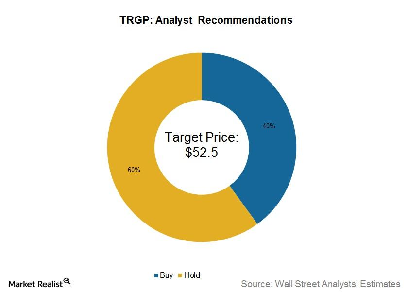 uploads///trgp analyst recommendations