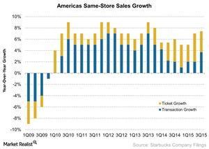uploads/2015/10/Americas-Same-Store-Sales-Growth-2015-10-2611.jpg