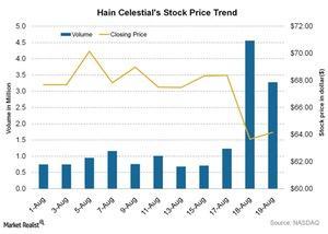 uploads/2015/08/Hain-Celestials-Stock-Price-Trend-2015-08-201.jpg