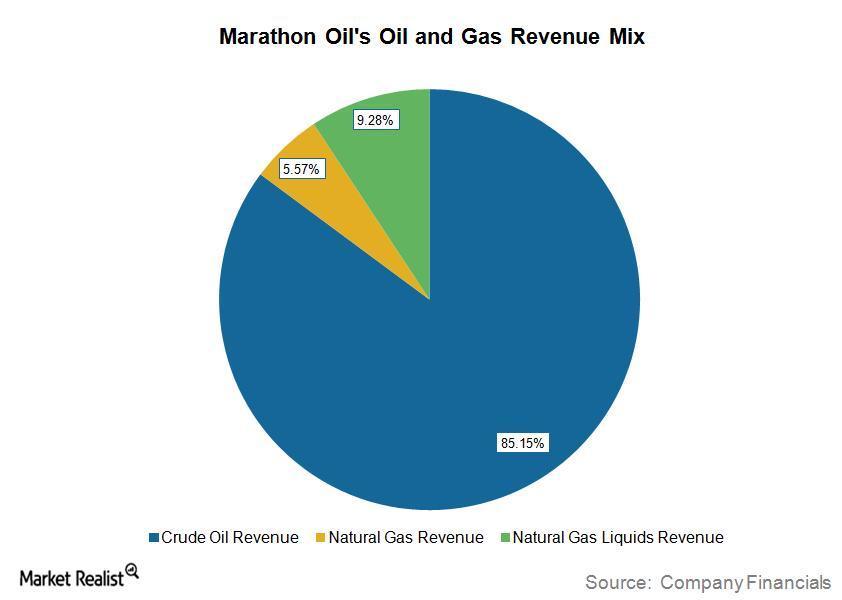 uploads///MRO Q Revenue Mix
